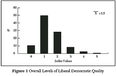 Overall Levels of liberal Democratic quality